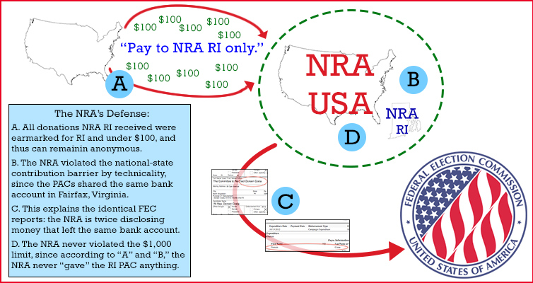 The NRA's Defense